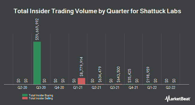 Insider Buying and Selling by Quarter for Shattuck Labs (NASDAQ:STTK)