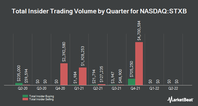 Insider Buying and Selling by Quarter for Spirit of Texas Bancshares (NASDAQ:STXB)