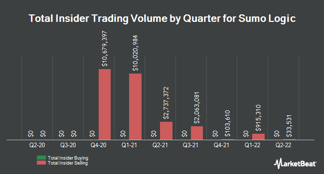 Insider Buying and Selling by Quarter for Sumo Logic (NASDAQ:SUMO)