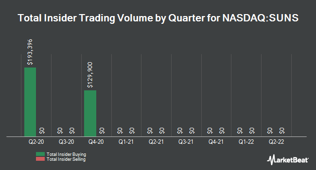 Insider Trading History for Solar Senior Capital (NASDAQ:SUNS)
