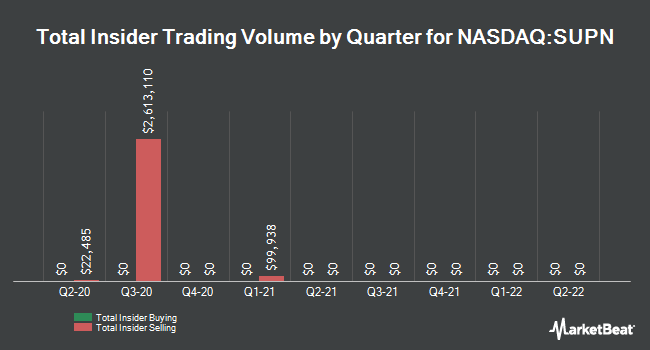 Insider Trades by Quarter for Supernus Pharmaceuticals (NASDAQ:SUPN)