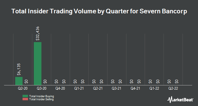 Insider Trades by Quarter for Severn Bancorp (NASDAQ:SVBI)