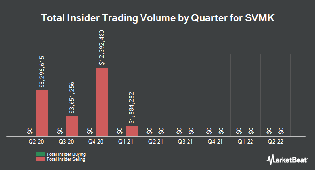 Insider Buying and Selling by Quarter for SVMK (NASDAQ:SVMK)