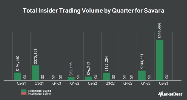 Insider Trading History for Savara (NASDAQ:SVRA)