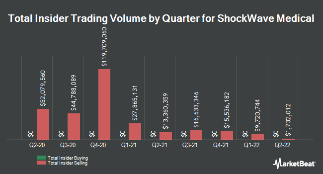 Insider Buying and Selling by Quarter for Shockwave Medical (NASDAQ:SWAV)