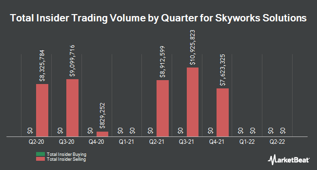 Insider Trades by Quarter for Skyworks Solutions (NASDAQ:SWKS)