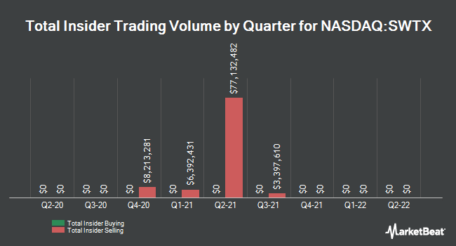 Insider Buying and Selling by Quarter for SpringWorks Therapeutics (NASDAQ:SWTX)