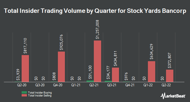 Insider Trades by Quarter for Stock Yards Bancorp (NASDAQ:SYBT)