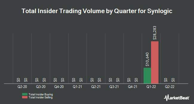 Insider Trades by Quarter for Mirna Therapeutics (NASDAQ:SYBX)