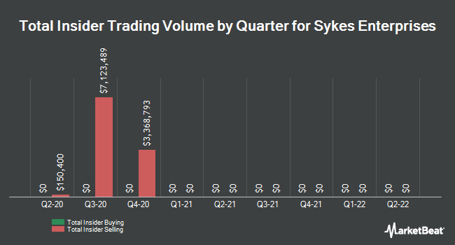 Insider Trades by Quarter for Sykes Enterprises, Incorporated (NASDAQ:SYKE)