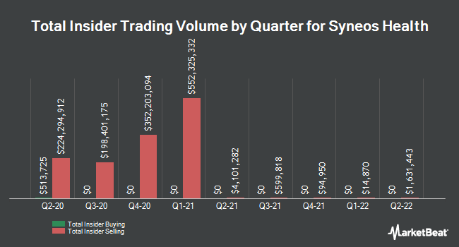 Insider Buying and Selling by Quarter for Syneos Health (NASDAQ:SYNH)