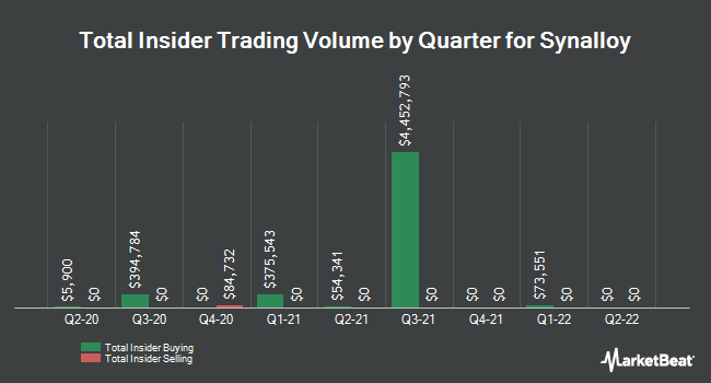 Insider Trades by Quarter for Synalloy (NASDAQ:SYNL)