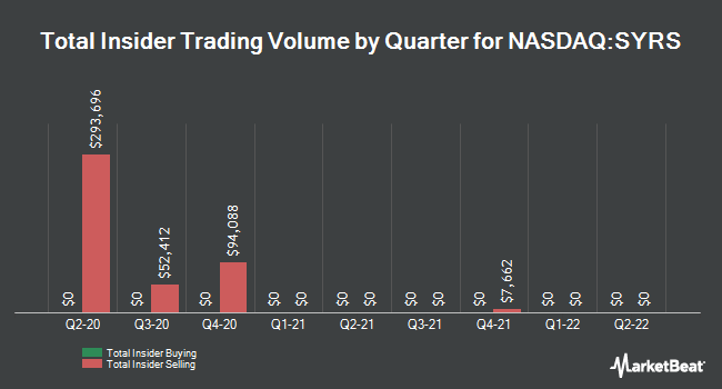 Insider Trading History for Syros Pharmaceuticals (NASDAQ:SYRS)