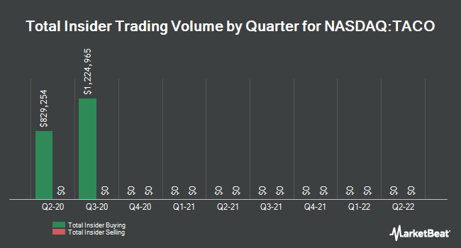 Insider Trades by Quarter for Del Taco Restaurants (NASDAQ:TACO)