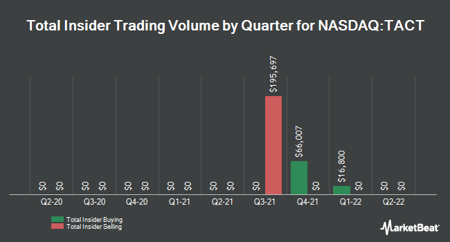 Insider Trading History for TransAct Technologies (NASDAQ:TACT)