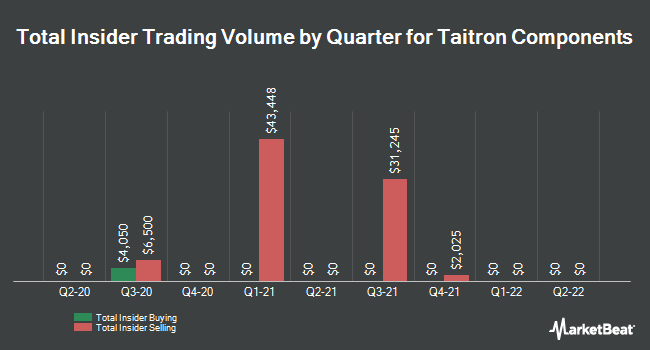 Insider Trades by Quarter for Taitron Components (NASDAQ:TAIT)