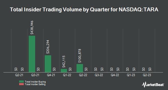 Insider Buying and Selling by Quarter for Verona Pharma (NASDAQ:TARA)
