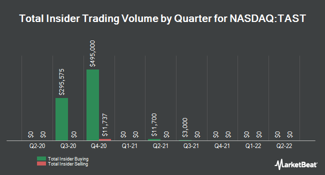 Insider Trades by Quarter for Carrols Restaurant Group (NASDAQ:TAST)