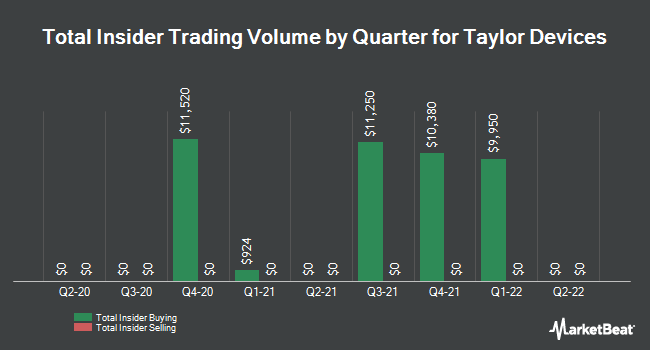 Insider Trades by Quarter for Taylor Devices (NASDAQ:TAYD)