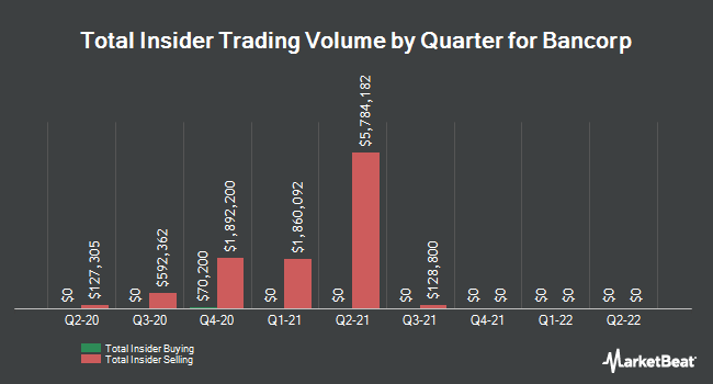 Insider Buying and Selling by Quarter for Bancorp (NASDAQ:TBBK)