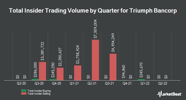 Insider Trades by Quarter for Triumph Bancorp (NASDAQ:TBK)
