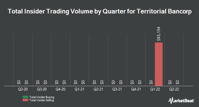 Insider Trades by Quarter for Territorial Bancorp (NASDAQ:TBNK)