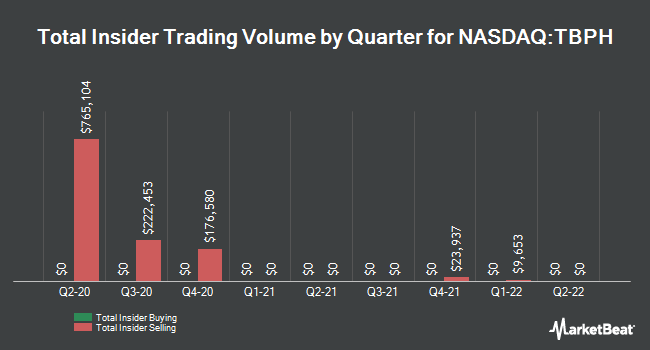 Insider Trades by Quarter for Theravance Biopharma (NASDAQ:TBPH)