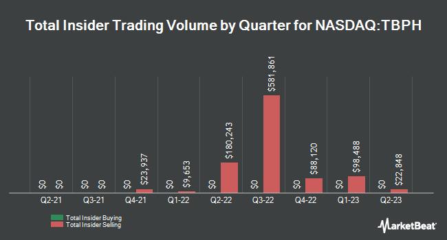 Insider Trading History for Theravance Biopharma (NASDAQ:TBPH)