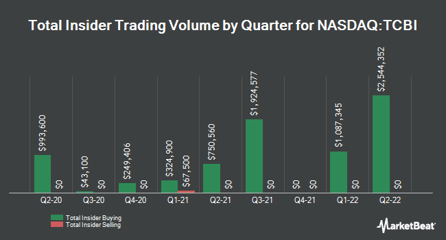 Insider Trades by Quarter for Texas Capital Bancshares (NASDAQ:TCBI)