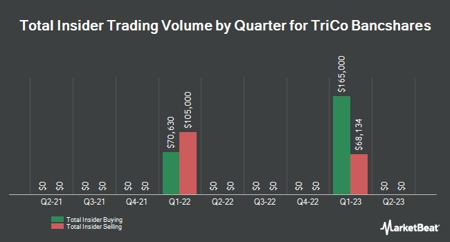 Insider Trades by Quarter for TriCo Bancshares (NASDAQ:TCBK)