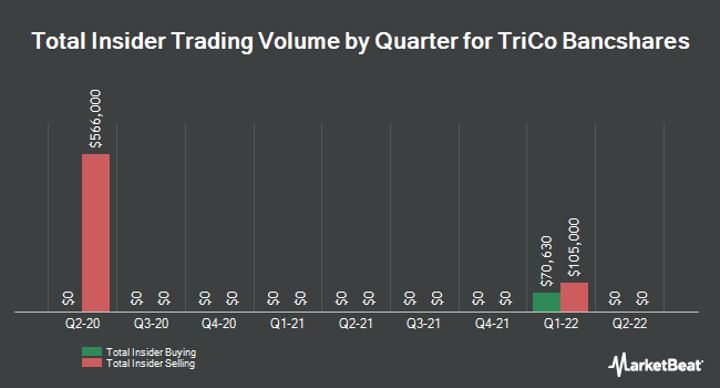 Insider Trading History for TriCo Bancshares (NASDAQ:TCBK)