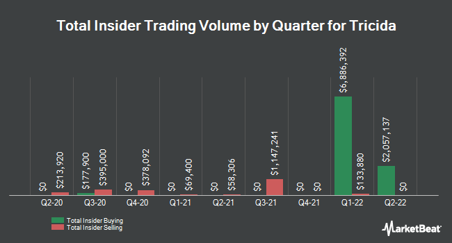 Insider Buying and Selling by Quarter for Tricida (NASDAQ:TCDA)