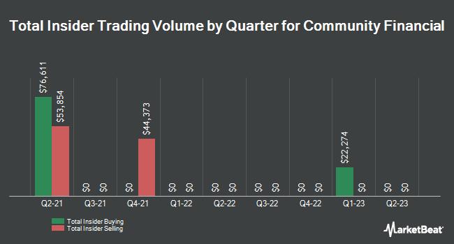Insider Trades by Quarter for Community Financial (NASDAQ:TCFC)