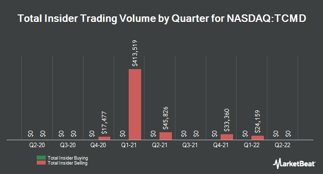 Insider Trades by Quarter for Tactile Systems Technology (NASDAQ:TCMD)