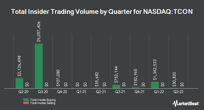 Insider Buying and Selling by Quarter for TRACON Pharmaceuticals (NASDAQ:TCON)