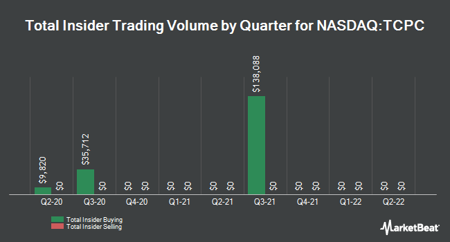 Insider Trades by Quarter for TCP Capital Corp. (NASDAQ:TCPC)