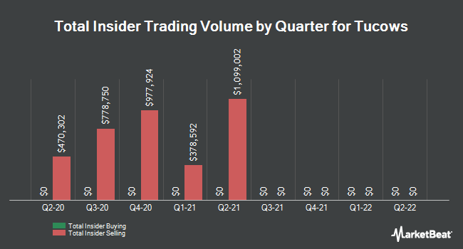 Insider Trades by Quarter for Tucows (NASDAQ:TCX)