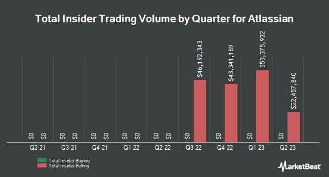 Insider Trading History for Atlassian (NASDAQ:TEAM)