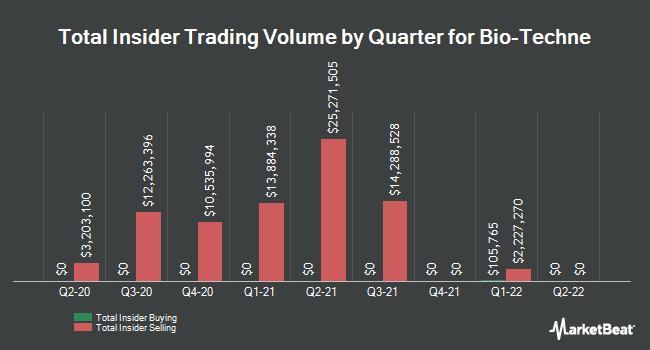 Insider Trades by Quarter for Bio-Techne Corp (NASDAQ:TECH)