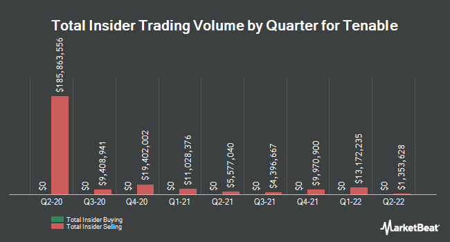 Insider Buying and Selling by Quarter for Tenable (NASDAQ:TENB)
