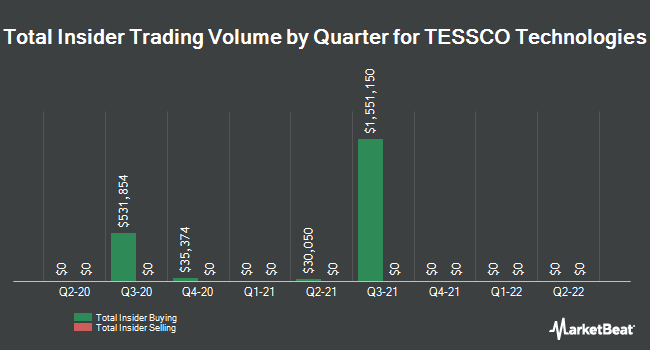 Insider Trades by Quarter for TESSCO Technologies (NASDAQ:TESS)