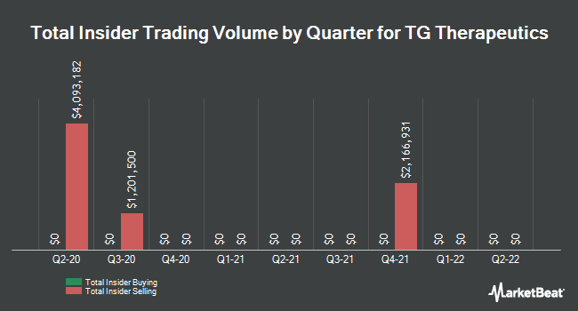 Insider Trading History for TG Therapeutics (NASDAQ:TGTX)