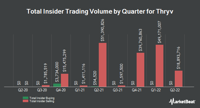 Insider Buying and Selling by Quarter for Thryv (NASDAQ:THRY)