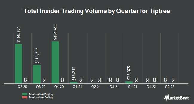 Insider Trades by Quarter for Tiptree Financial (NASDAQ:TIPT)