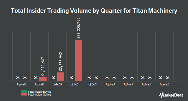 Insider Trading History for Titan Machinery (NASDAQ:TITN)
