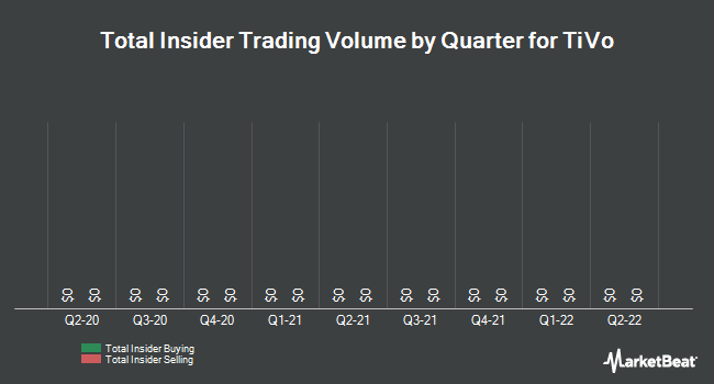 Insider Trades by Quarter for TiVo Corp (NASDAQ:TIVO)