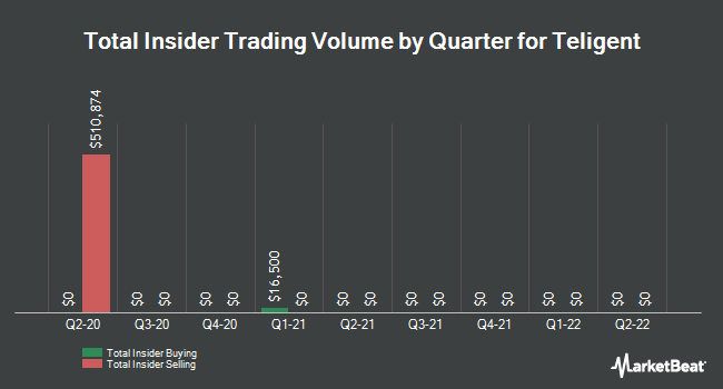 Insider Trades by Quarter for Teligent (NASDAQ:TLGT)