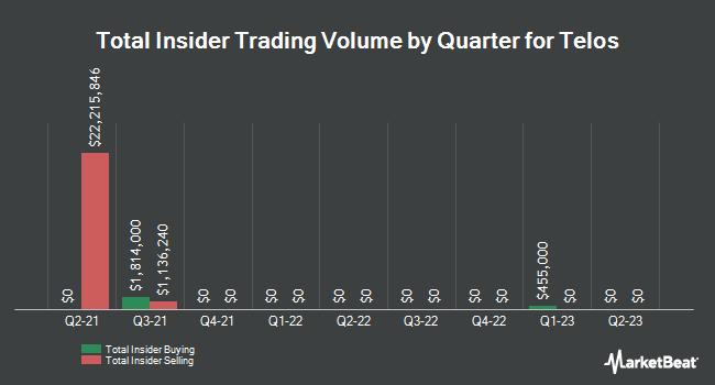 Insider Trades by Quarter for Telos (NASDAQ:TLS)