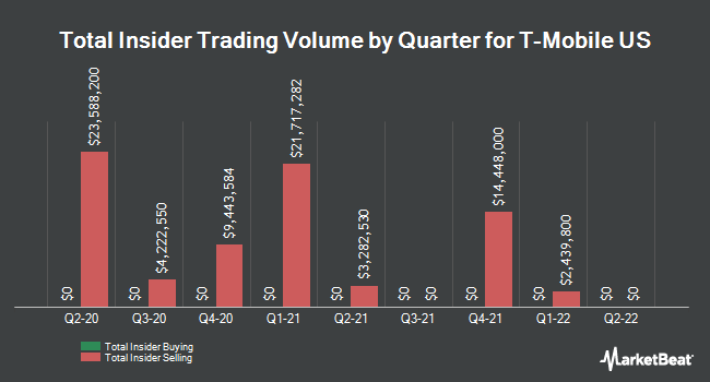 Insider Trades by Quarter for T-Mobile US (NASDAQ:TMUS)