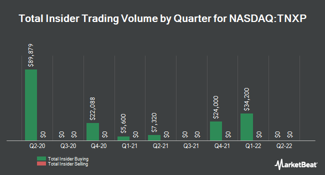 Insider Trades by Quarter for Tonix Pharmaceuticals Holding Corp. (NASDAQ:TNXP)